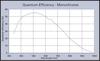 Mt9m001_efficiency