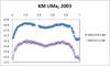 Km_uma_201102012